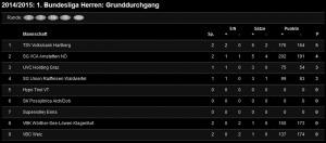 Tabelle_Herren1_14.10.14